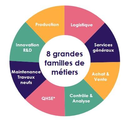 logo metiers_agroalimentaire.jpg