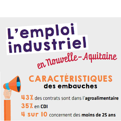 L'industrie représente 12 % de l'emploi en Nouvelle-Aquitaine