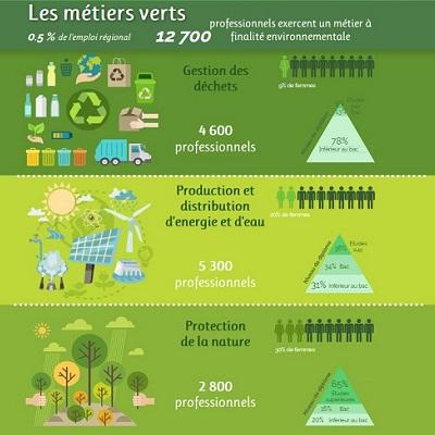 Développement durable : plus de 14% des emplois de Nouvelle-Aquitaine